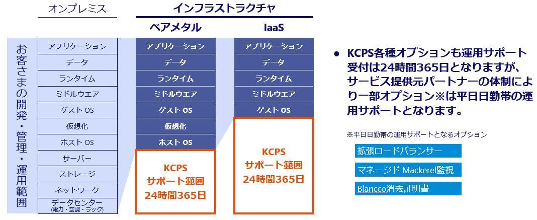 kcps ナレッジ サイト