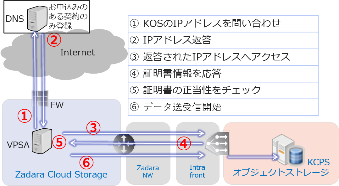 アクセスイメージ